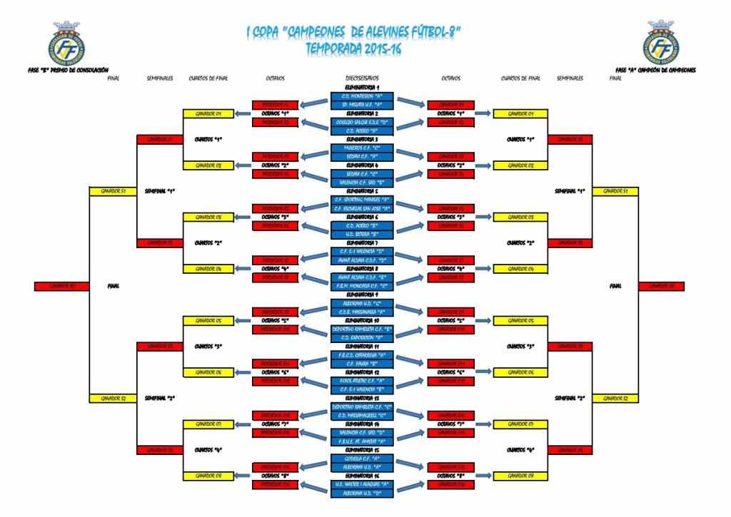 copa-campeones-alevines-sorteo-ffcv