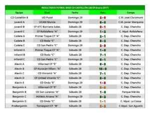 Resultados del CD Castellón correspondientes al fin de semana del 27 y 28 de enero