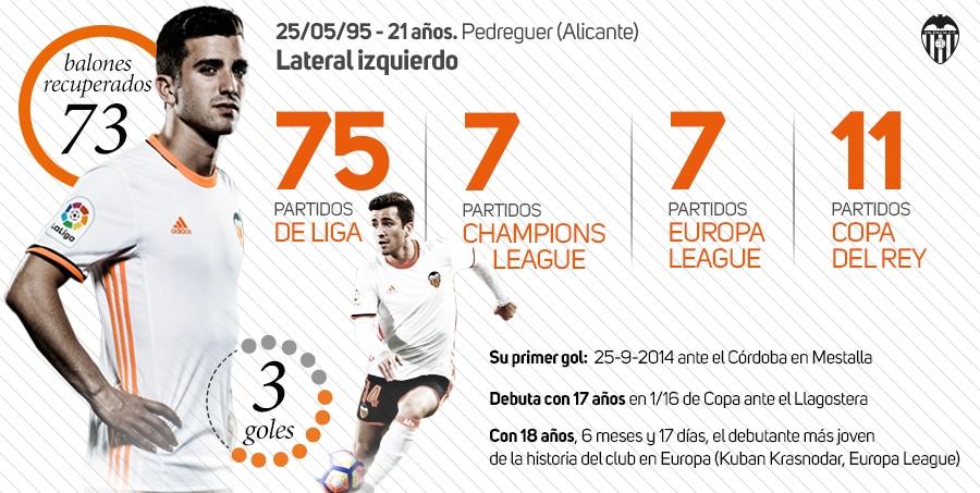 100 partidos de Gayá | INFOGRAFÍA: Valencia CF