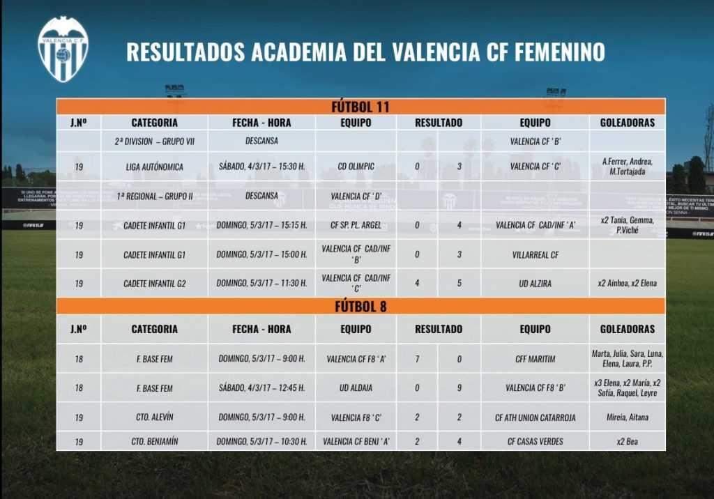 resultados-vcf-femenino-4-5-marzo