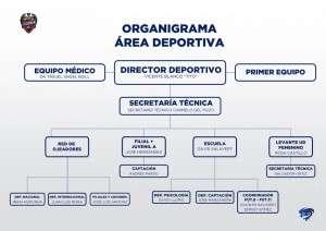 Organigrama deportivo del Levante UD 2016-2017