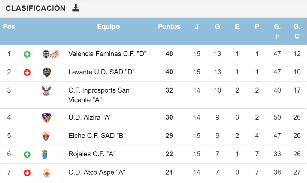 El Valencia Féminas se impone al Levante y recupera el liderato en el Grupo 2 de Primera Regional Femenina (2-1)